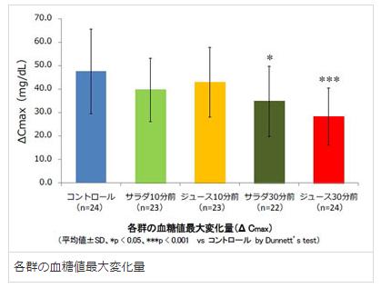 カゴメ血糖値調査