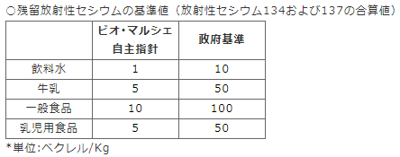 放射能検査の数値